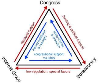 Iron triangle (US politics) policy-making relationship among the congressional committees, the bureaucracy, and interest groups