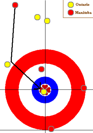 "Jennifer Jones (curler) - ""The Shot"": Jones had to make a difficult in-off to score four and win the 2005 Scott Tournament of Hearts."