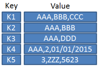 Key-value database - A table showing different formatted data values associated with different keys