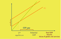 Keynesian cross and growth in expenditure.png