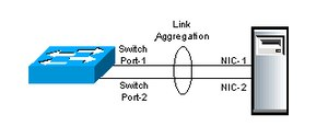 Link aggregation - Link Aggregation between a switch and a server