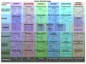 http://www.makelinux.net/kernel_map