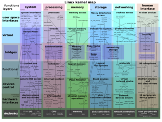 Linux kernel - Map of the Linux kernel