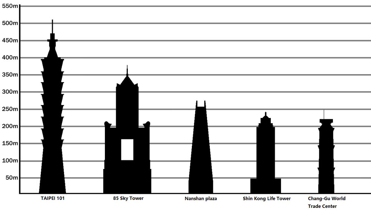 List Of Tallest Buildings In Taiwan Wikipedia