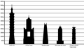 List of tallest buildings in Taiwan.png