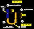 Manometria Esquema general de un manometro en U Extremo cerrado.png