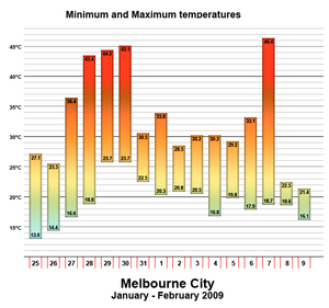 Early 2009 southeastern Australia heat wave - Temperature graph for Melbourne during the peak of the heatwave.