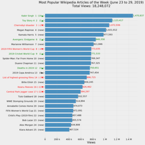 Most Popular Wikipedia Articles of the Week (June 23 to 29, 2019).png