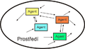 Multiagentni system schema.png