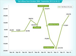 John C. Bogle - Mutual Fund sales growth from 2004 to 2013