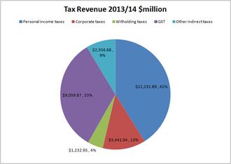 Taxation in New Zealand - Image: New Zealand tax revenue 2013 14