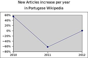 New articles increase per year in ptwiki.jpg