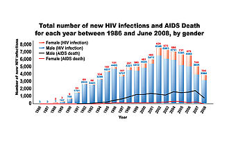 an analysis of the prevalence and history of the aids virus Tracking the epidemic by aids diagnoses and by hiv test results: before hiv was identified as the virus that causes aids, tracking the course of the epidemic depended.
