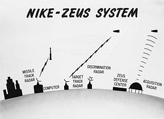 Nike-X - The Zeus system required two separate radars for each missile it launched, with extras for redundancy and others for early detection and discrimination.