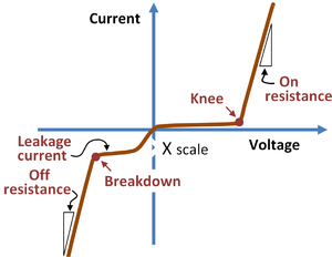 P–n diode - Nonideal p–n diode current-voltage characteristics.