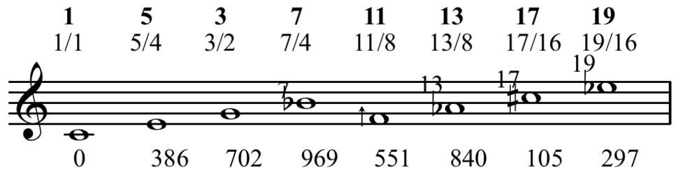 Notation of partials 1-19 for 1-1
