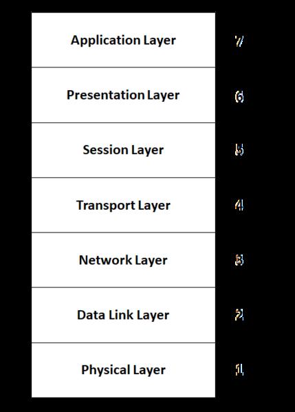 File:OSI Model - en.png