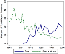 In The Mid 2000s Soybeans Soybean Oil And Meal Generated More Than 20 Of Argentina S Export Revenue