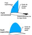 Perfil Cx divergencia.png