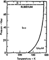 Phase diagram of rubidium (1975).png