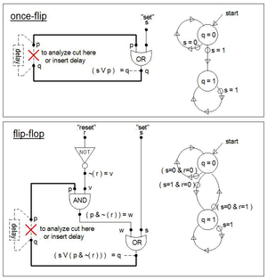 "Propositional formula -  About the simplest memory results when the output of an OR feeds back to one of its inputs, in this case output ""q"" feeding back into ""p"". The next simplest is the ""flip-flop"" shown below the once-flip. Analysis of these sorts of formulas can be done by either cutting the feedback path(s) or inserting (ideal) delay in the path. A cut path and an assumption that no delay occurs anywhere in the ""circuit"" results in inconsistencies for some of the total states (combination of inputs and outputs, e.g. (p=0, s=1, r=1) results in an inconsistency). When delay is present these inconsistencies are merely transient and expire when the delay(s) expire. The drawings on the right are called state diagrams."