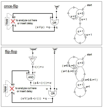 """Propositional formula -  About the simplest memory results when the output of an OR feeds back to one of its inputs, in this case output """"q"""" feeding back into """"p"""". The next simplest is the """"flip-flop"""" shown below the once-flip. Analysis of these sorts of formulas can be done by either cutting the feedback path(s) or inserting (ideal) delay in the path. A cut path and an assumption that no delay occurs anywhere in the """"circuit"""" results in inconsistencies for some of the total states (combination of inputs and outputs, e.g. (p=0, s=1, r=1) results in an inconsistency). When delay is present these inconsistencies are merely transient and expire when the delay(s) expire. The drawings on the right are called state diagrams."""