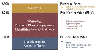 Purchase price allocation