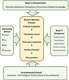 consumer purchase decision component of a market plan Marketing plans and consumer  large purchases among the many marketing plan elements that might be  of buyers within a market who share similar.