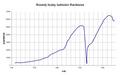 Racibórz-wykres demograficzny.png