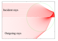 Ray paths of the primary rainbow