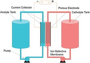 Flow battery - Image: Redox Flow Battery