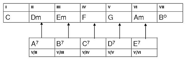 Tonicalizacion Wikipedia La Enciclopedia Libre
