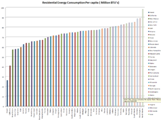 Residential Energy Consumption Per Capita By State.