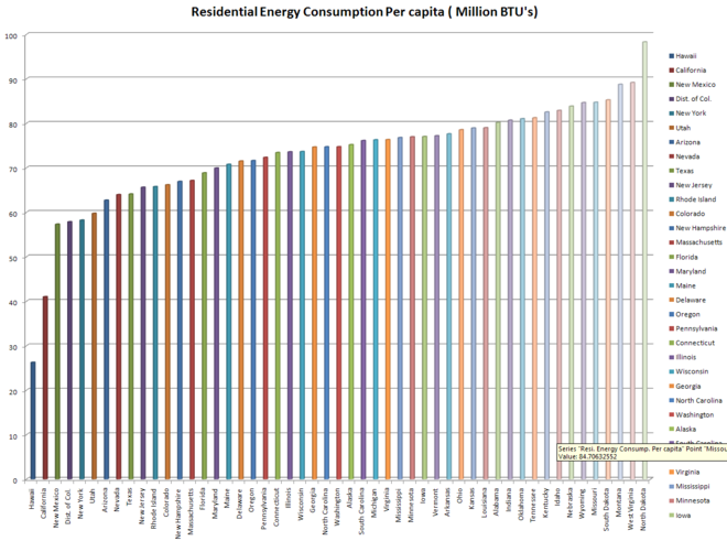 Residential energy consumption per capita by state Residential-Energy-consumption.png