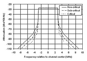 ABNT NBR 15601 - SBTVD emission mask for transmitter manufacturers