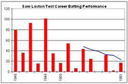 In three of the first five bars (innings), Loxton exceeded 80, but the next six bars are lower with only two greater than 40, and two less than 20. Of the last four bars, only one is above 20 and two are less than ten. The blue line slopes downwards.