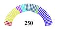 Serbian Parliament 2007.png