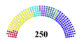 Serbian Parliament 2008.png