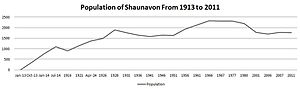 Shaunavon, Saskatchewan - Shaunavon population from 1913 to present.