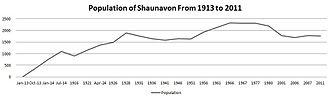 Shaunavon, Saskatchewan - Shaunavon population from 1913 to present.