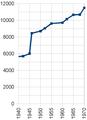 Stadt Bretten - Bevölkerungsentwicklung 1940 bis 1970.png