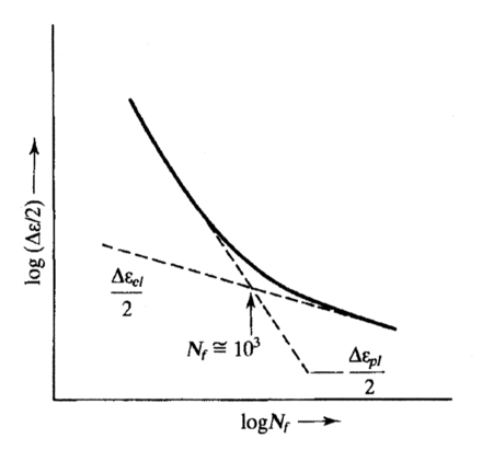 Graph showing fatigue failure as a function of strain amplitude. Strain-N.png