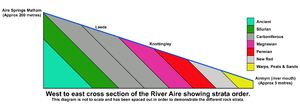 Airedale - Strata order of Aire Valley geology