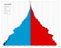 Syria single age population pyramid 2020.png