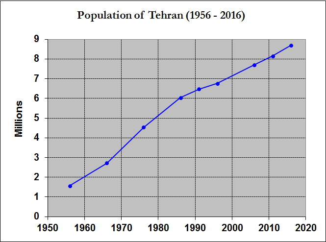 Tehran Population (1956-2016)