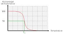 220px-Temp%C3%A9rature_fusion_collag%C3%A8ne