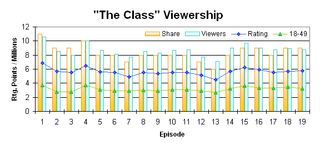 The Class (TV series) - Chart Showing Ratings, 18–49 Ratings, and Viewers for each episode