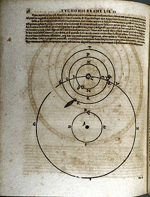 Copernican Revolution - Tycho Brahe's geoheliocentric model