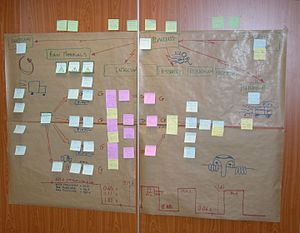 Value stream mapping - A paper value stream map.