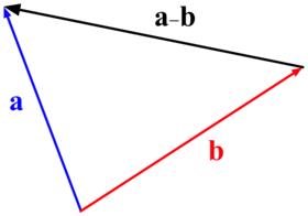 Два вектора a, bи вектор их разности